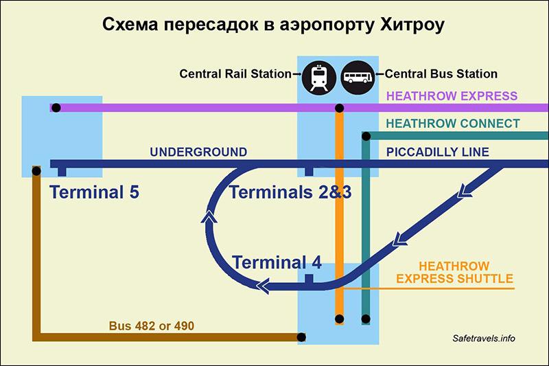 Схема 2. Транспорт в Heathrow