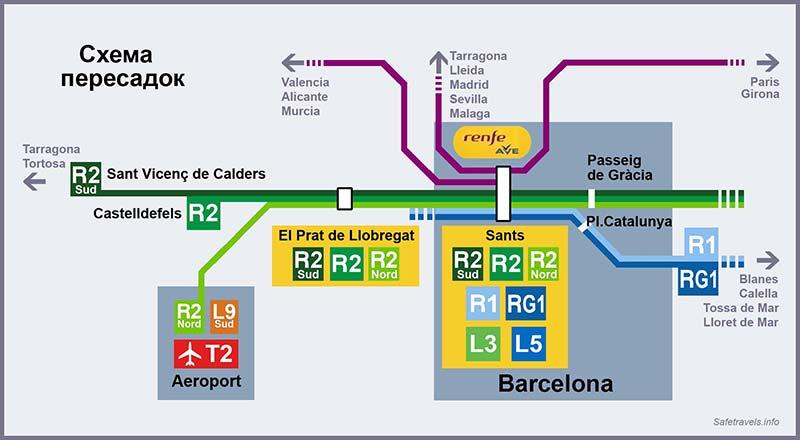 10. Схема пересадок из аэропорта Barcelona-El Prat